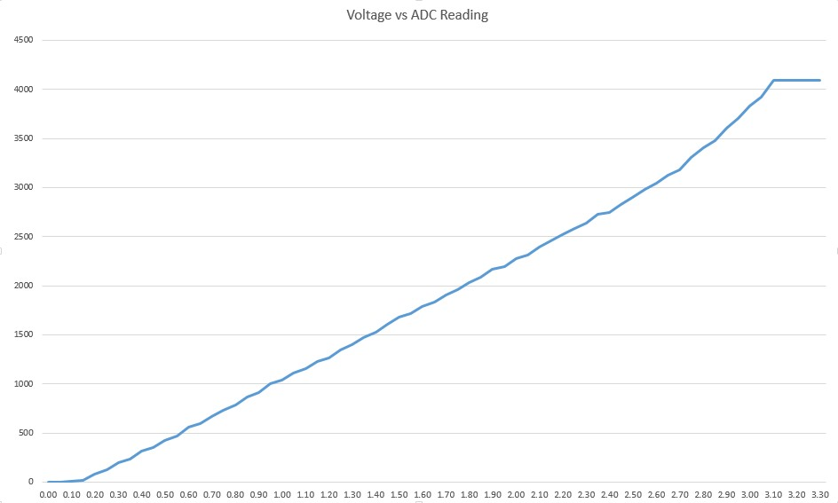 ESP32-Voltage-vs-ADC-Reading.jpg