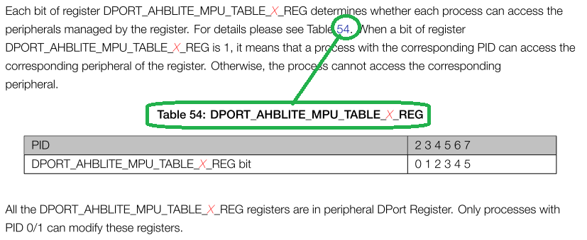 DPORT_AHBLITE_MPU_TABLE.png